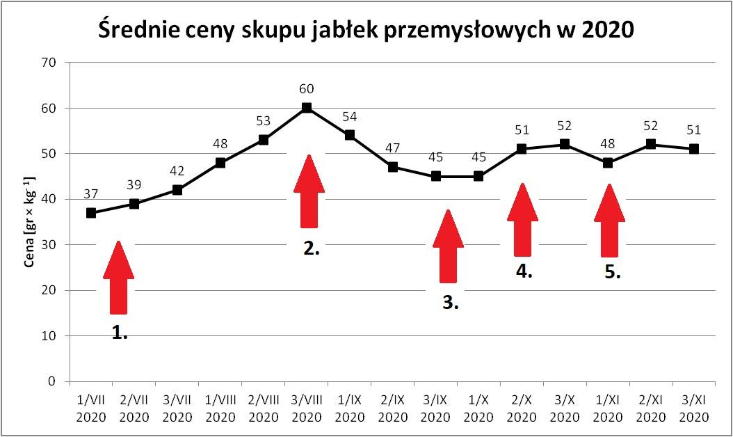 Wykres ceny jabłek przem. 2020 z oznaczeniami