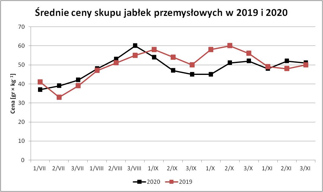 Ceny jabłek przemysłowych w 2019 i 2020
