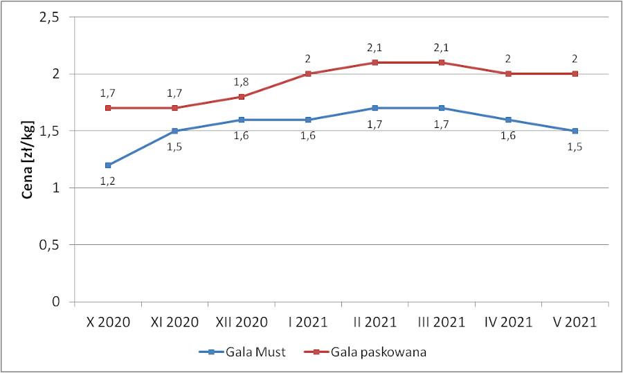 Wykres 1 Opłacalność Gali