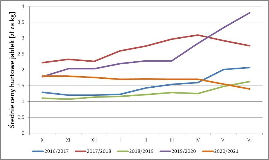 Wykres 1. Średnie ceny jabłek w hurcie w ostatnim pięcioleciu.